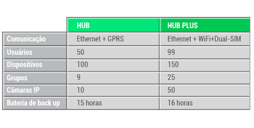 ajax hub plus diferencias