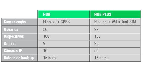 ajax hub plus diferencias